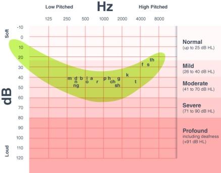 hearing-chart